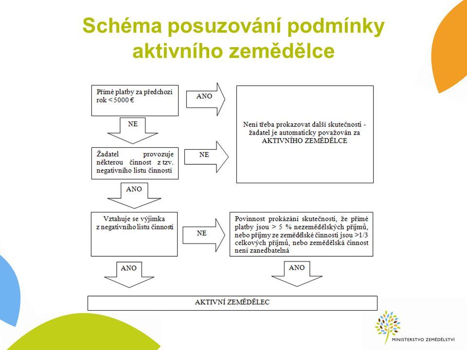 Schéma posuzování podmínky aktivního zemědělce