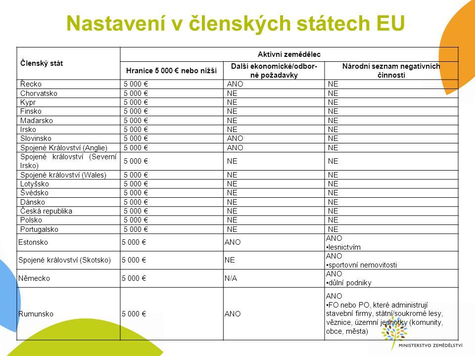 Nastavení v členských státech EU Členský stát Aktivní zemědělec Hranice 5 000 € nebo nižší Další ekonomické/odbor- né požadavky Národní seznam negativních činností Řecko5 000 €ANONE Chorvatsko5 000 €NE Kypr5 000 €NE Finsko5 000 €NE Maďarsko5 000 €NE Irsko5 000 €NE Slovinsko5 000 €ANONE Spojené Království (Anglie)5 000 €ANONE Spojené království (Severní Irsko) 5 000 €NE Spojené království (Wales)5 000 €NE Lotyšsko5 000 €NE Švédsko5 000 €NE Dánsko5 000 €NE Česká republika5 000 €NE Polsko5 000 €NE Portugalsko5 000 €NE Estonsko5 000 €ANO lesnictvím Spojené království (Skotsko)5 000 €NE ANO sportovní nemovitosti Německo5 000 €N/A ANO důlní podniky Rumunsko5 000 €ANO FO nebo PO, které administrují stavební firmy, státní/soukromé lesy, věznice, územní jednotky (komunity, obce, města)
