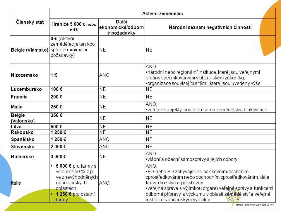 Členský stát Aktivní zemědělec Hranice 5 000 € nebo nižší Další ekonomické/odborn é požadavky Národní seznam negativních činností Belgie (Vlámsko) 0 € (Aktivní zemědělec je ten kdo splňuje minimální požadavky) NE Nizozemsko1 €ANO národní nebo regionální instituce, které jsou veřejnými orgány specifikovanými v občanském zákoníku; organizace související s těmi, které jsou uvedeny výše Lucembursko100 €NE Francie200 €NE Malta250 €NE ANO, veřejné subjekty, podílející se na zemědělských aktivitách Belgie (Valonsko) 350 € NE Litva500 €NE Rakousko1 250 €NE Španělsko1 250 €ANONE Slovensko2 000 €ANONE Bulharsko3 000 €NE ANO vládní a obecní samosprávy a jejich odbory Itálie 5 000 € pro farmy s více než 50 % z.p.