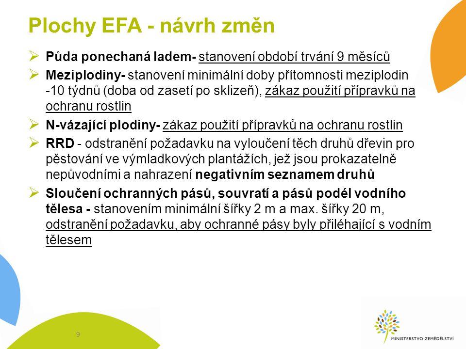 Plochy EFA - návrh změn  Půda ponechaná ladem- stanovení období trvání 9 měsíců  Meziplodiny- stanovení minimální doby přítomnosti meziplodin -10 týdnů (doba od zasetí po sklizeň), zákaz použití přípravků na ochranu rostlin  N-vázající plodiny- zákaz použití přípravků na ochranu rostlin  RRD - odstranění požadavku na vyloučení těch druhů dřevin pro pěstování ve výmladkových plantážích, jež jsou prokazatelně nepůvodními a nahrazení negativním seznamem druhů  Sloučení ochranných pásů, souvratí a pásů podél vodního tělesa - stanovením minimální šířky 2 m a max.
