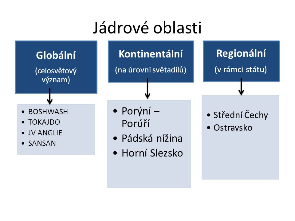 Jádrové oblasti Globální (celosvětový význam) BOSHWASH TOKAJDO JV ANGLIE SANSAN Kontinentáln í (na úrovni světadílů) Porýní – Porúří Pádská nížina Horní Slezsko Regionální (v rámci státu) Střední Čechy Ostravsko