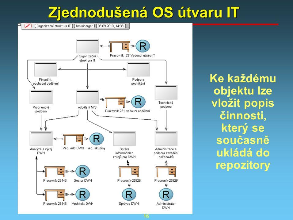 16 Zjednodušená OS útvaru IT Ke každému objektu lze vložit popis činnosti, který se současně ukládá do repozitory
