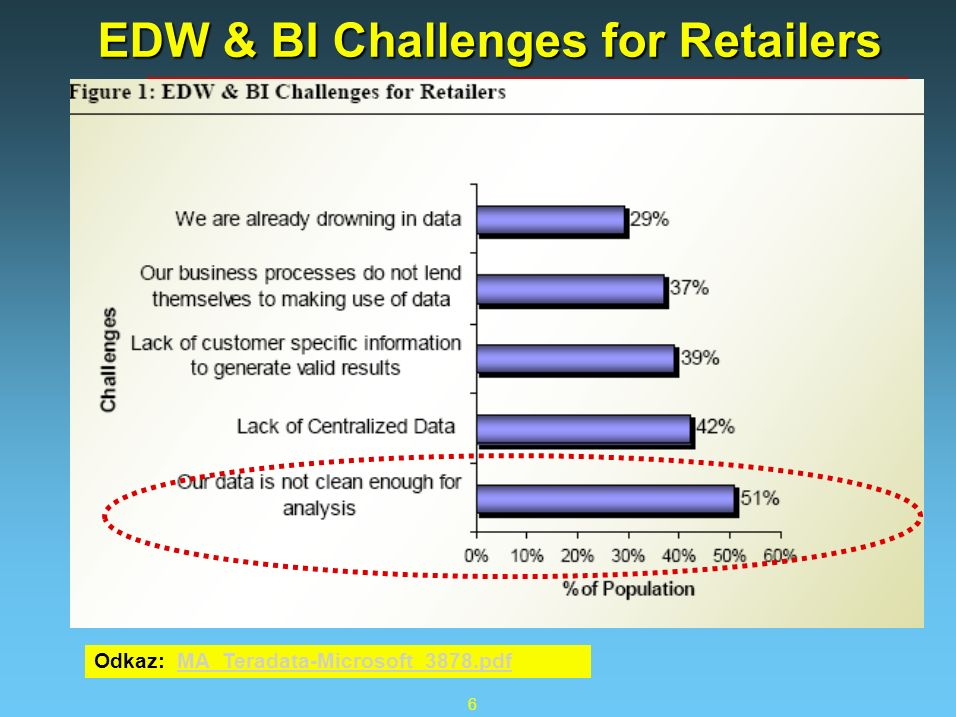 6 EDW & BI Challenges for Retailers Odkaz: MA_Teradata-Microsoft_3878.pdfMA_Teradata-Microsoft_3878.pdf
