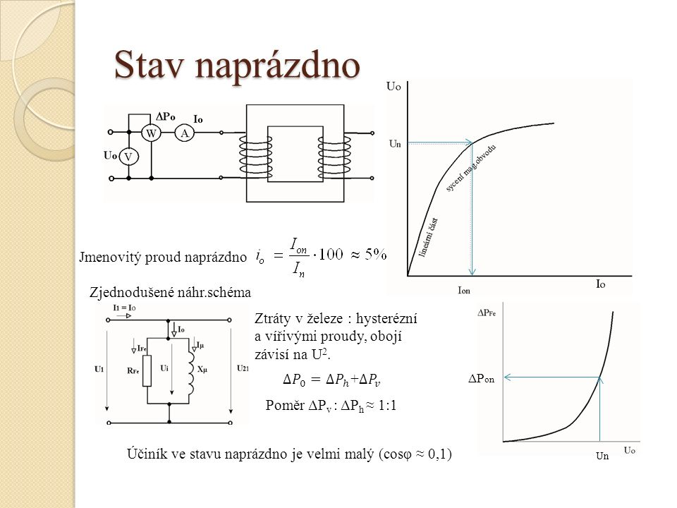 Stav naprázdno Jmenovitý proud naprázdno Zjednodušené náhr.schéma Ztráty v železe : hysterézní a vířivými proudy, obojí závisí na U 2. Un ΔP on Poměr