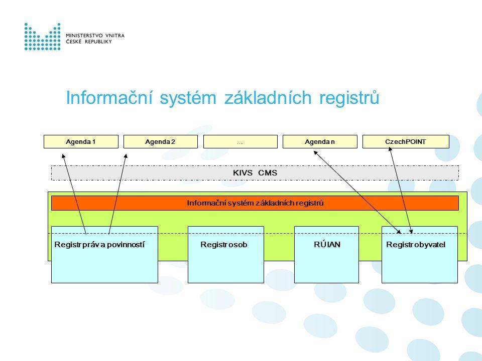 Informační systém základních registrů Agenda 1Agenda 2…Agenda nCzechPOINT Informační systém základních registrů KIVS CMS RÚIANRegistr osobRegistr práv a povinnostíRegistr obyvatel