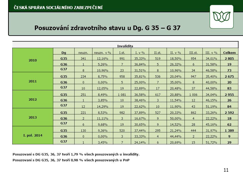 11 ČESKÁ SPRÁVA SOCIÁLNÍHO ZABEZPEČENÍ Posuzování zdravotního stavu u Dg. G 35 – G 37 Invalidita 2010 Dgneuzn.neuzn. v %I.st.I. v %II.st.II. v %III.st