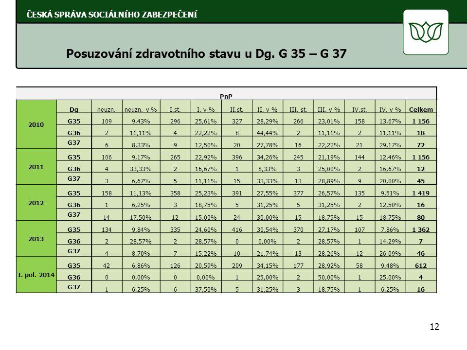 12 ČESKÁ SPRÁVA SOCIÁLNÍHO ZABEZPEČENÍ Posuzování zdravotního stavu u Dg. G 35 – G 37 PnP 2010 Dgneuzn.neuzn. v %I.st.I. v %II.st.II. v %III. st.III.