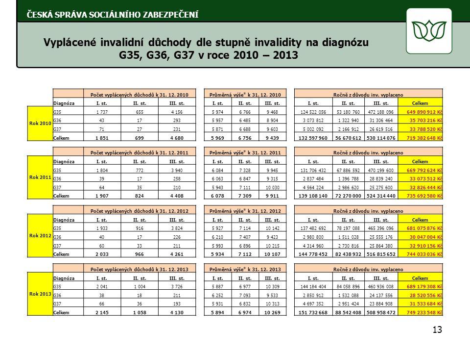 13 ČESKÁ SPRÁVA SOCIÁLNÍHO ZABEZPEČENÍ Vyplácené invalidní důchody dle stupně invalidity na diagnózu G35, G36, G37 v roce 2010 – 2013 Počet vyplácenýc