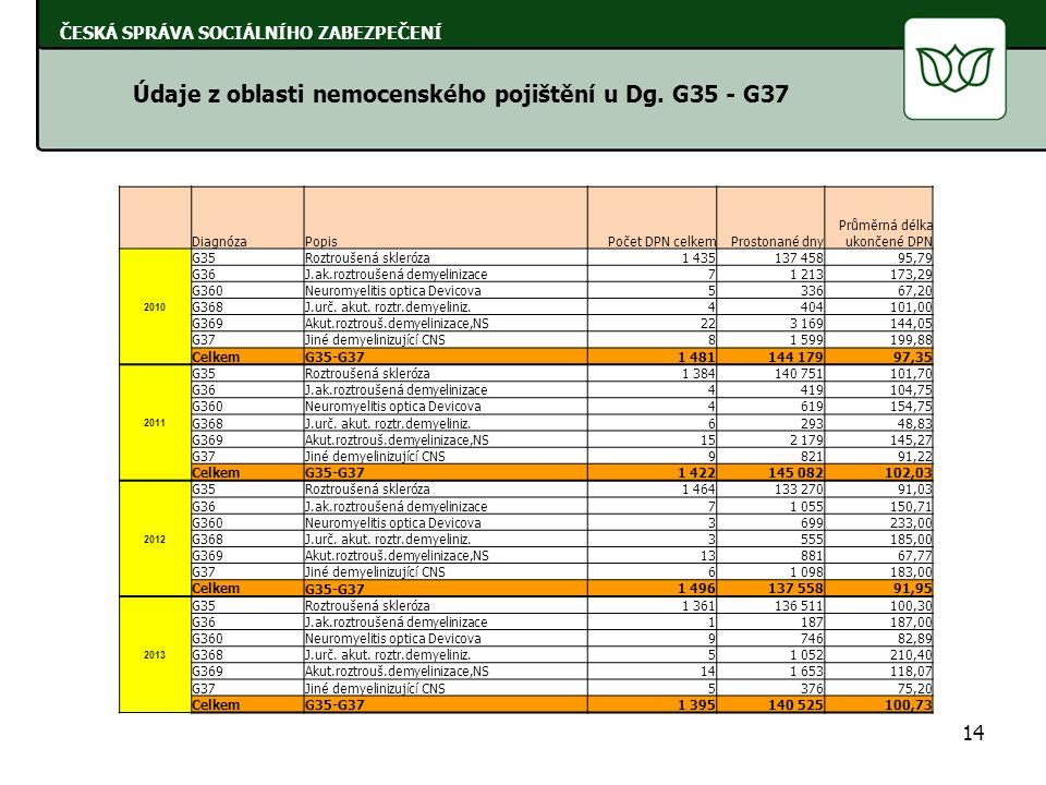 14 ČESKÁ SPRÁVA SOCIÁLNÍHO ZABEZPEČENÍ Údaje z oblasti nemocenského pojištění u Dg. G35 - G37 DiagnózaPopisPočet DPN celkemProstonané dny Průměrná dél
