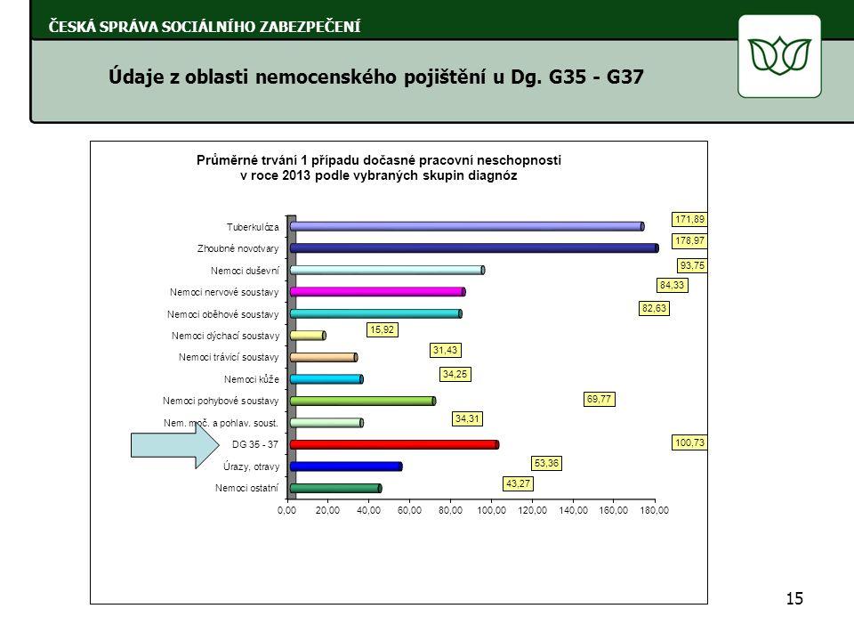 15 ČESKÁ SPRÁVA SOCIÁLNÍHO ZABEZPEČENÍ Údaje z oblasti nemocenského pojištění u Dg. G35 - G37