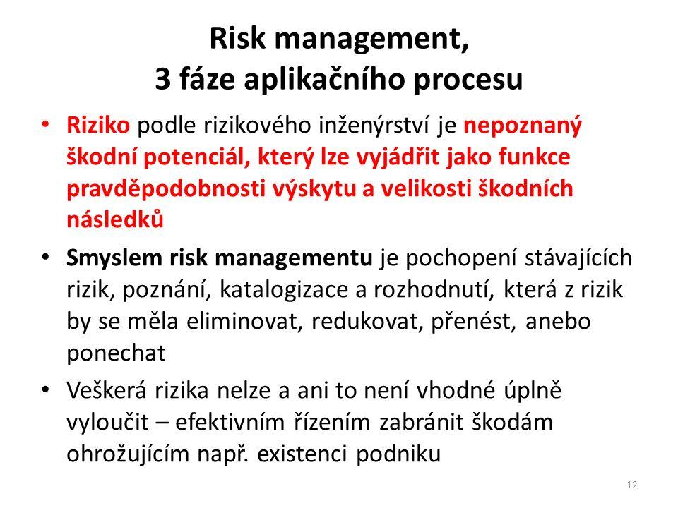 Risk management, 3 fáze aplikačního procesu Riziko podle rizikového inženýrství je nepoznaný škodní potenciál, který lze vyjádřit jako funkce pravděpodobnosti výskytu a velikosti škodních následků Smyslem risk managementu je pochopení stávajících rizik, poznání, katalogizace a rozhodnutí, která z rizik by se měla eliminovat, redukovat, přenést, anebo ponechat Veškerá rizika nelze a ani to není vhodné úplně vyloučit – efektivním řízením zabránit škodám ohrožujícím např.