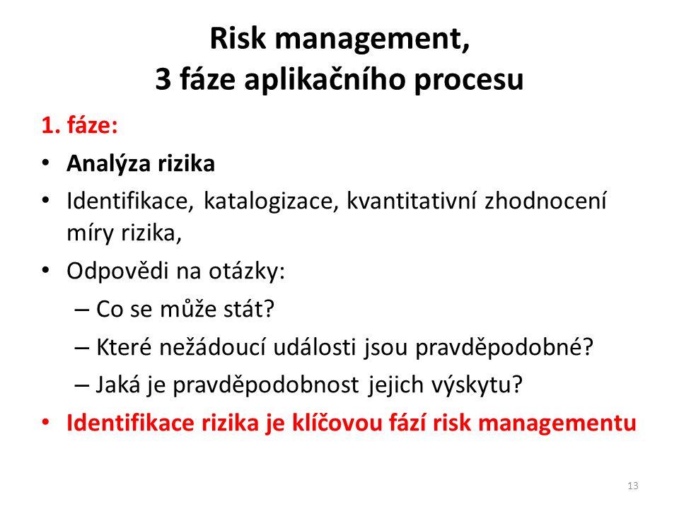 Risk management, 3 fáze aplikačního procesu 1.