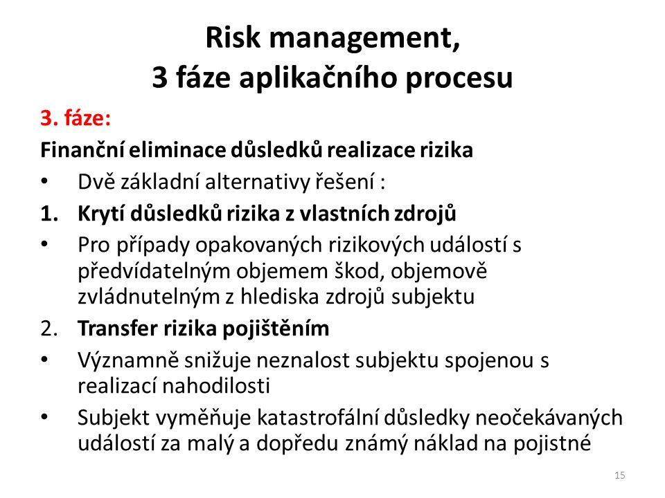 Risk management, 3 fáze aplikačního procesu 3.
