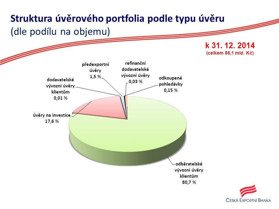 Struktura úvěrového portfolia podle typu úvěru (dle podílu na objemu) k 31.