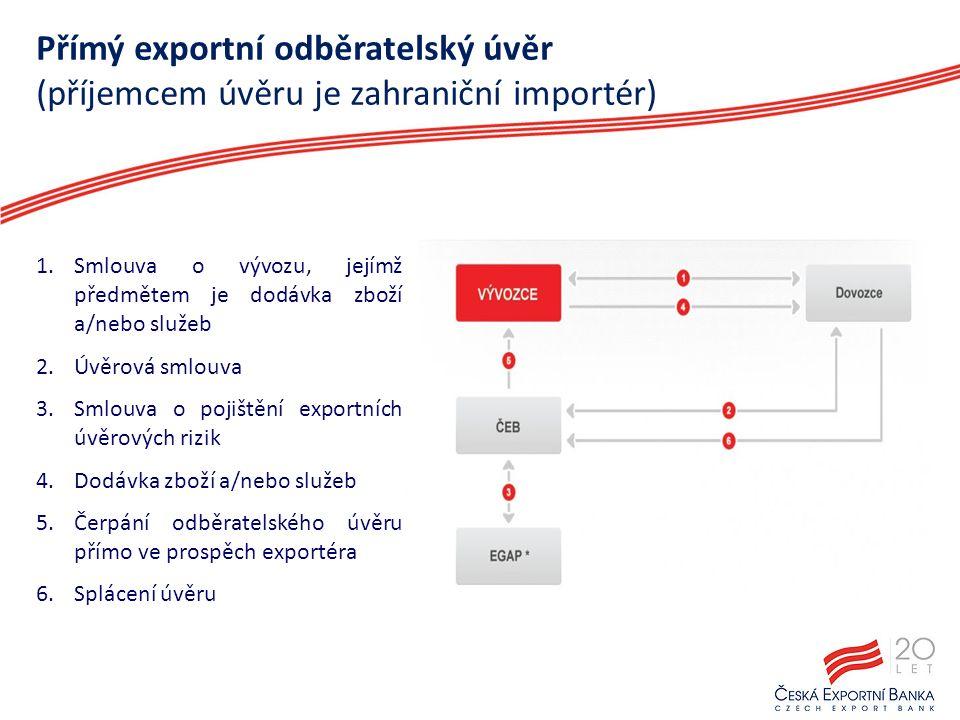 Přímý exportní odběratelský úvěr (příjemcem úvěru je zahraniční importér) 1.Smlouva o vývozu, jejímž předmětem je dodávka zboží a/nebo služeb 2.Úvěrová smlouva 3.Smlouva o pojištění exportních úvěrových rizik 4.Dodávka zboží a/nebo služeb 5.Čerpání odběratelského úvěru přímo ve prospěch exportéra 6.Splácení úvěru 12