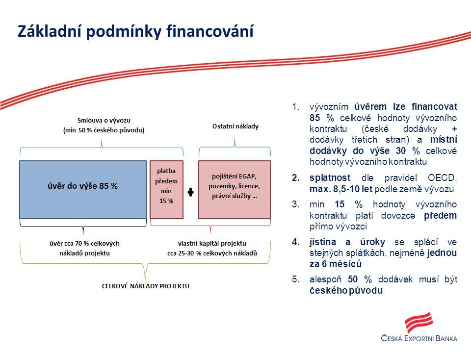 Základní podmínky financování 14 1.vývozním úvěrem lze financovat 85 % celkové hodnoty vývozního kontraktu (české dodávky + dodávky třetích stran) a místní dodávky do výše 30 % celkové hodnoty vývozního kontraktu 2.splatnost dle pravidel OECD, max.