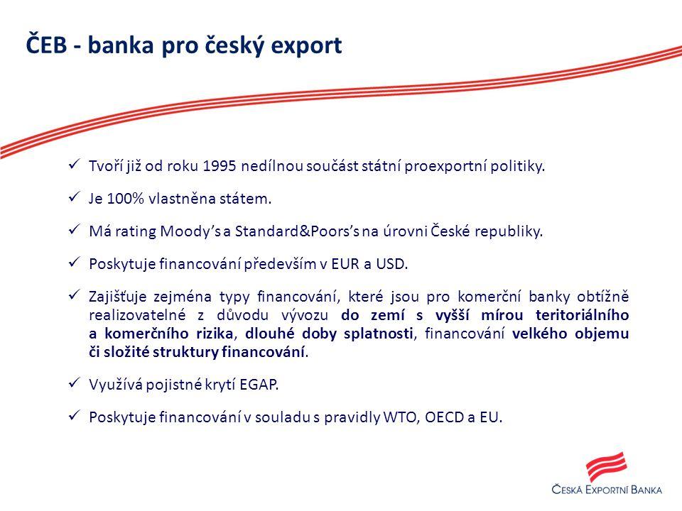 Pomoc českým exportérům ČEB poskytla financování do 28 zemí světa s největším podílem v Rusku, Slovensku, Turecku a Ázerbájdžánu.