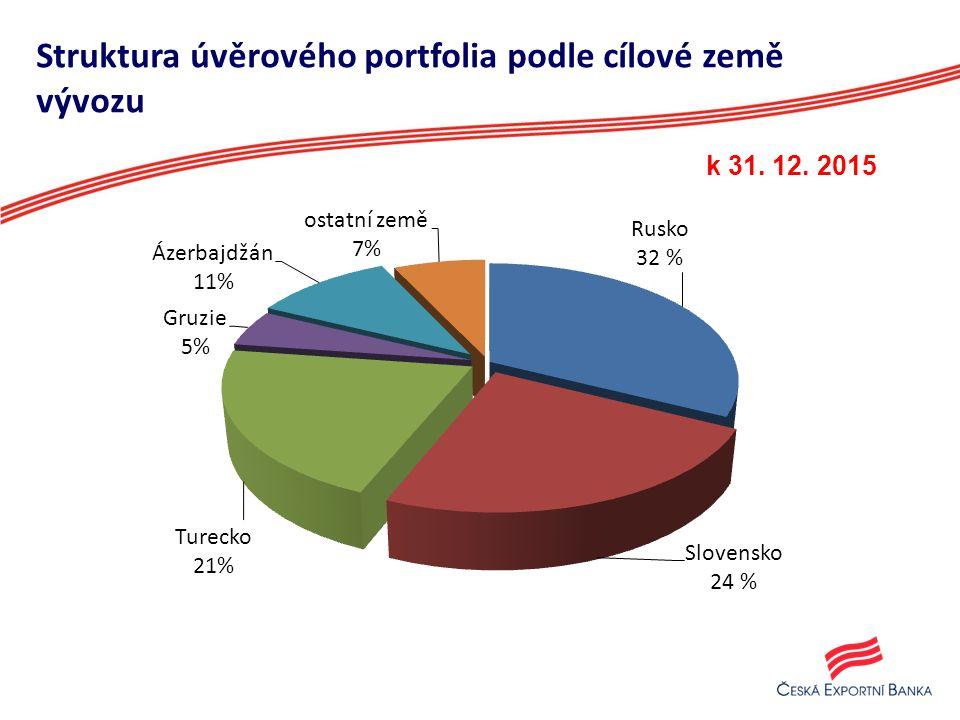 Struktura úvěrového portfolia podle cílové země vývozu k 31. 12. 2015