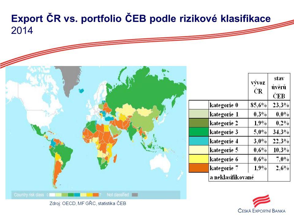 Vývoj poskytnutých úvěrů 1996-2014 8