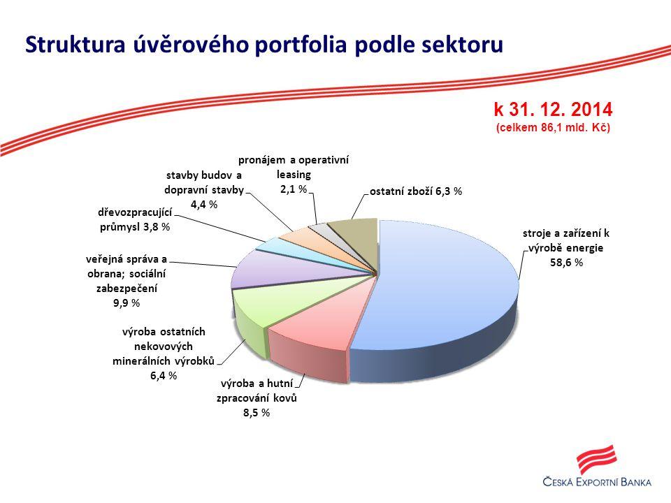 Struktura úvěrového portfolia podle sektoru 9 k 31. 12. 2014 (celkem 86,1 mld. Kč)