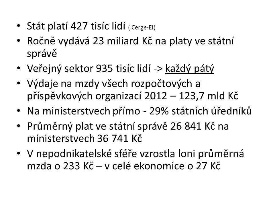 Stát platí 427 tisíc lidí ( Cerge-EI) Ročně vydává 23 miliard Kč na platy ve státní správě Veřejný sektor 935 tisíc lidí -> každý pátý Výdaje na mzdy všech rozpočtových a příspěvkových organizací 2012 – 123,7 mld Kč Na ministerstvech přímo - 29% státních úředníků Průměrný plat ve státní správě 26 841 Kč na ministerstvech 36 741 Kč V nepodnikatelské sféře vzrostla loni průměrná mzda o 233 Kč – v celé ekonomice o 27 Kč