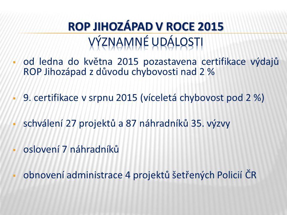  od ledna do května 2015 pozastavena certifikace výdajů ROP Jihozápad z důvodu chybovosti nad 2 %  9.