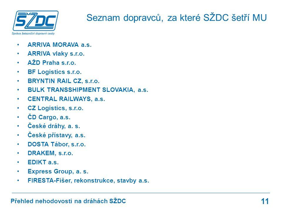 Přehled nehodovosti na dráhách SŽDC ARRIVA MORAVA a.s.