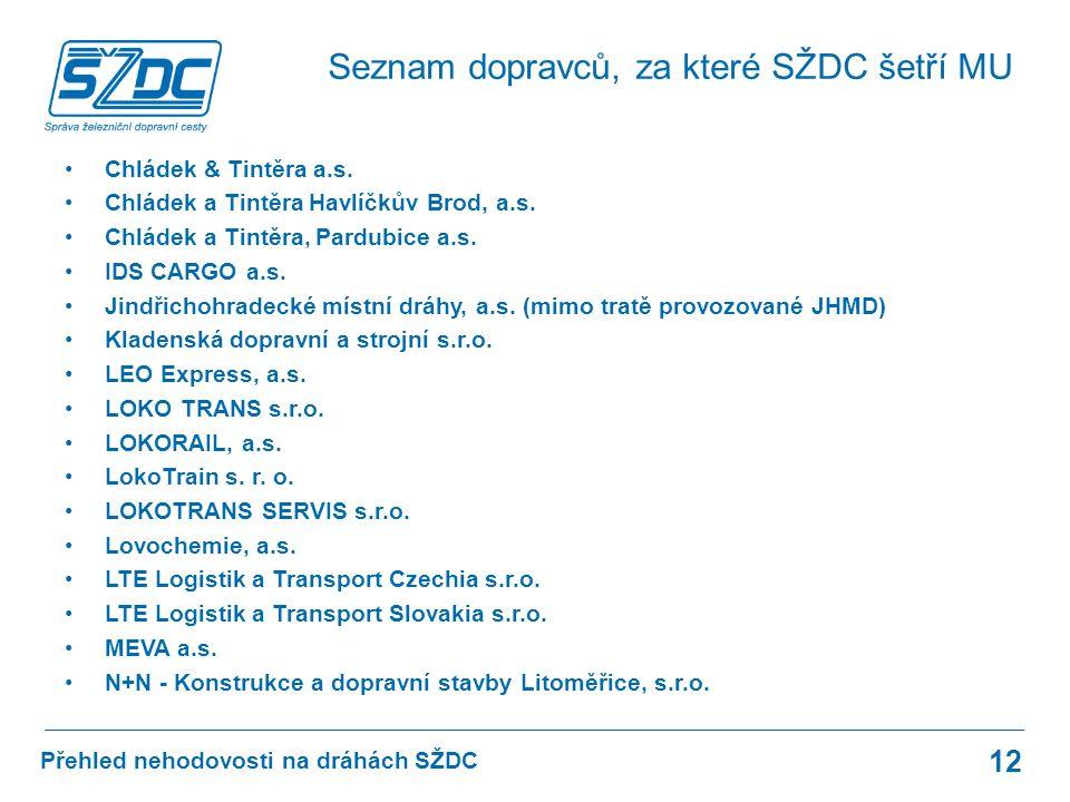 Přehled nehodovosti na dráhách SŽDC Chládek & Tintěra a.s.