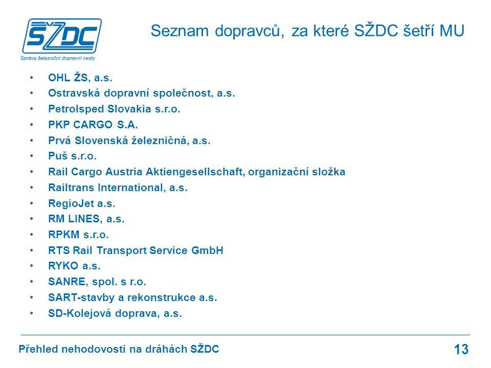 Přehled nehodovosti na dráhách SŽDC OHL ŽS, a.s. Ostravská dopravní společnost, a.s.