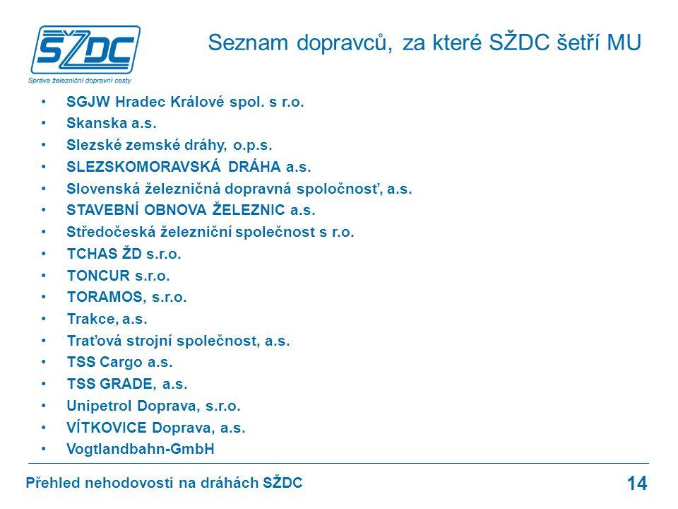 Přehled nehodovosti na dráhách SŽDC SGJW Hradec Králové spol.
