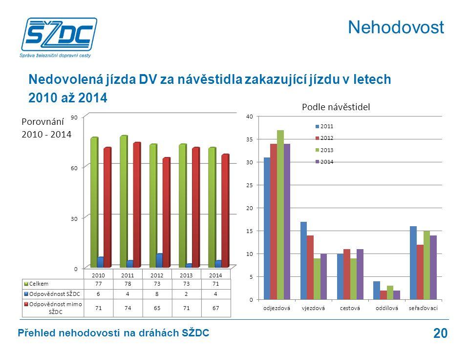 Přehled nehodovosti na dráhách SŽDC 20 Nehodovost Nedovolená jízda DV za návěstidla zakazující jízdu v letech 2010 až 2014 Porovnání 2010 - 2014 Podle návěstidel