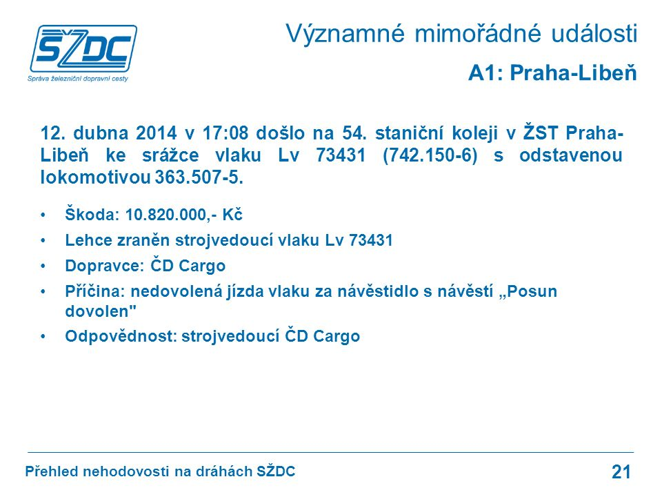Přehled nehodovosti na dráhách SŽDC 21 A1: Praha-Libeň 12.