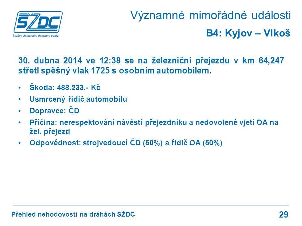 Přehled nehodovosti na dráhách SŽDC 29 B4: Kyjov – Vlkoš 30.