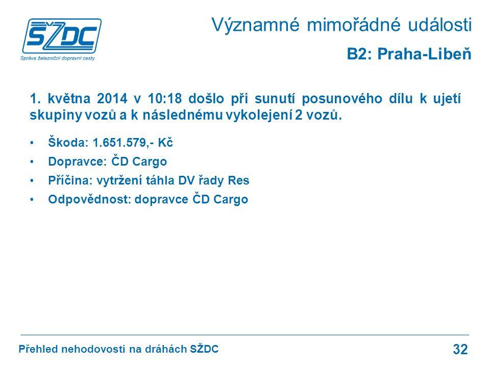 Přehled nehodovosti na dráhách SŽDC 32 B2: Praha-Libeň 1.