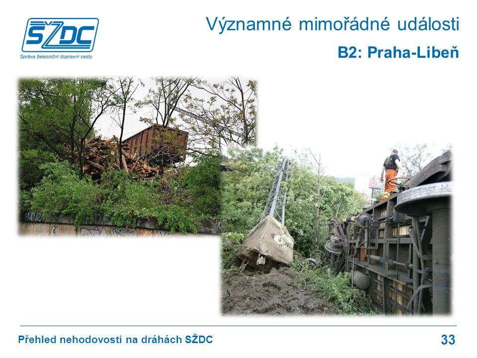 Přehled nehodovosti na dráhách SŽDC 33 B2: Praha-Libeň Významné mimořádné události