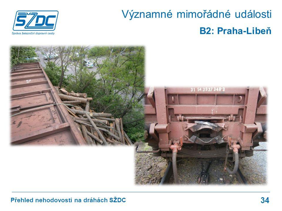 Přehled nehodovosti na dráhách SŽDC 34 B2: Praha-Libeň Významné mimořádné události