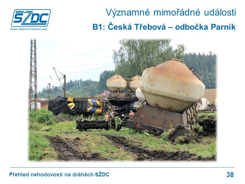 Přehled nehodovosti na dráhách SŽDC 38 B1: Česká Třebová – odbočka Parník Významné mimořádné události