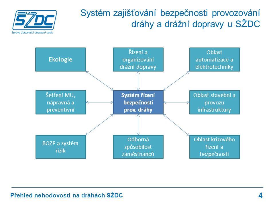 Přehled nehodovosti na dráhách SŽDC 35 B1: Česká Třebová – odbočka Parník 8.