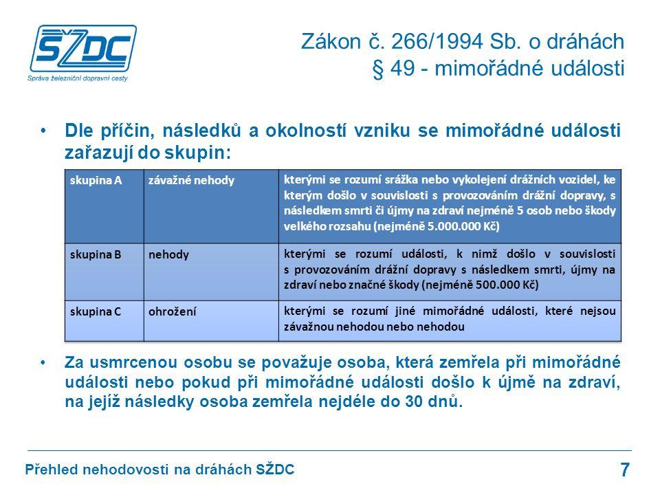Přehled nehodovosti na dráhách SŽDC Zákon č. 266/1994 Sb.