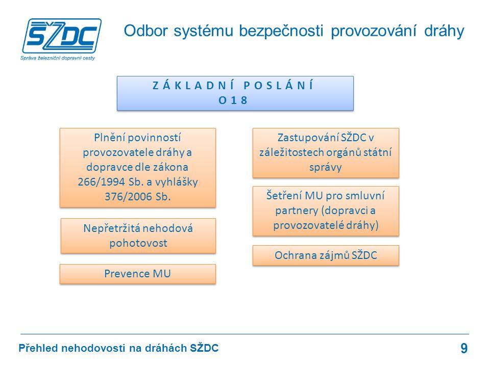 Přehled nehodovosti na dráhách SŽDC ZÁKLADNÍ POSLÁNÍ O18 ZÁKLADNÍ POSLÁNÍ O18 Plnění povinností provozovatele dráhy a dopravce dle zákona 266/1994 Sb.
