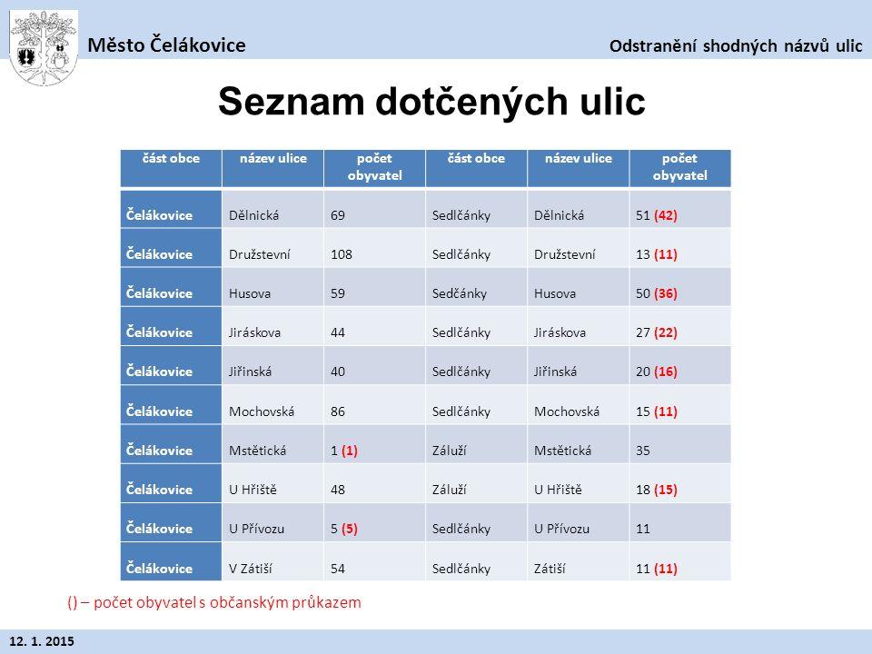 Odstranění shodných názvů ulic Město Čelákovice 12. 1. 2015 ul. Dělnická
