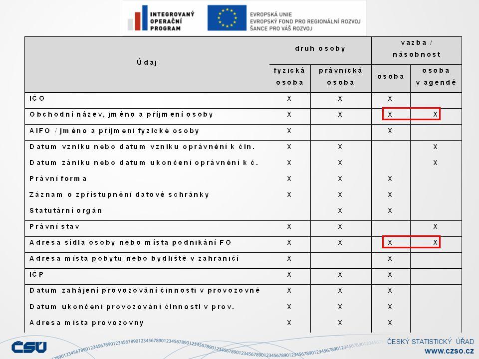 ČESKÝ STATISTICKÝ ÚŘAD www.czso.cz