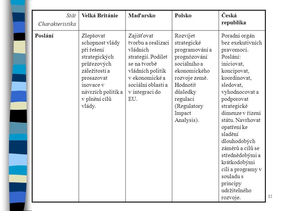 12 Stát Charakteristika Velká BritánieMaďarskoPolskoČeská republika PosláníZlepšovat schopnost vlády při řešení strategických průřezových záležitostí a prosazovat inovace v návrzích politik a v plnění cílů vlády.