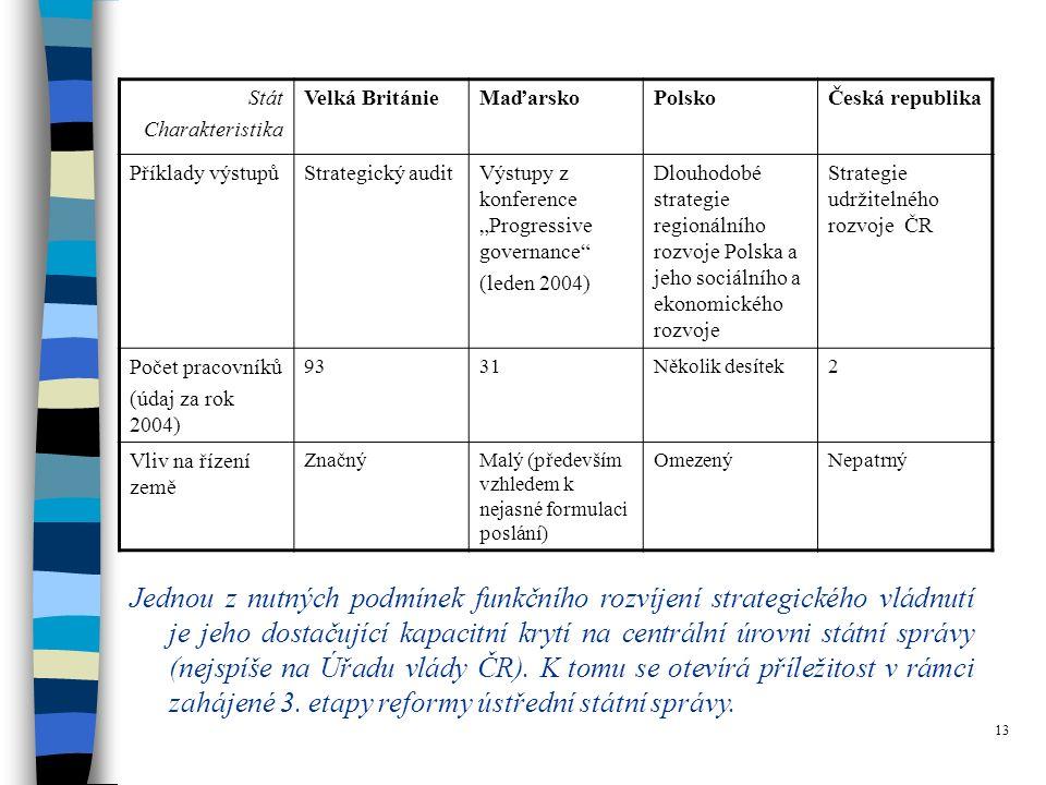 """13 Stát Charakteristika Velká BritánieMaďarskoPolskoČeská republika Příklady výstupůStrategický auditVýstupy z konference """"Progressive governance (leden 2004) Dlouhodobé strategie regionálního rozvoje Polska a jeho sociálního a ekonomického rozvoje Strategie udržitelného rozvoje ČR Počet pracovníků (údaj za rok 2004) 9331Několik desítek2 Vliv na řízení země ZnačnýMalý (především vzhledem k nejasné formulaci poslání) OmezenýNepatrný Jednou z nutných podmínek funkčního rozvíjení strategického vládnutí je jeho dostačující kapacitní krytí na centrální úrovni státní správy (nejspíše na Úřadu vlády ČR)."""