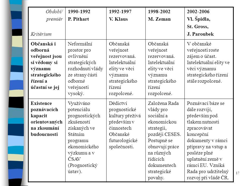 17 Období/ premiér Kritérium 1990-1992 P.Pithart 1992-1997 V.