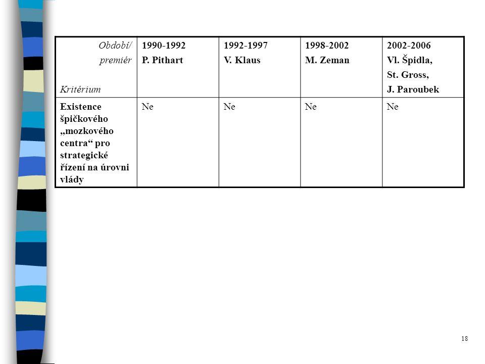 18 Období/ premiér Kritérium 1990-1992 P.Pithart 1992-1997 V.