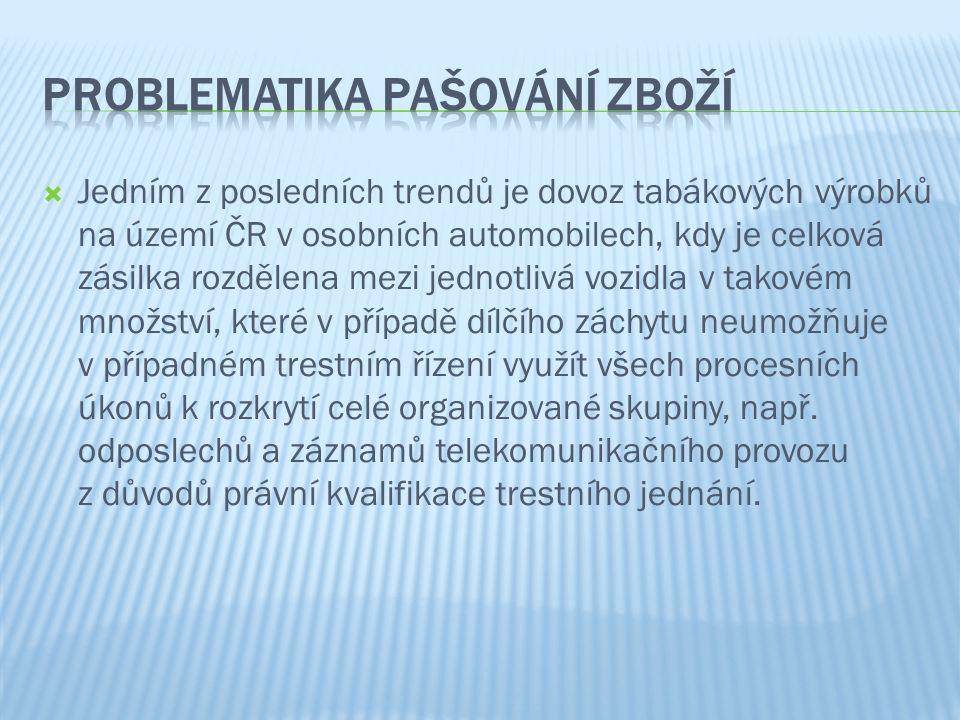  Jedním z posledních trendů je dovoz tabákových výrobků na území ČR v osobních automobilech, kdy je celková zásilka rozdělena mezi jednotlivá vozidla
