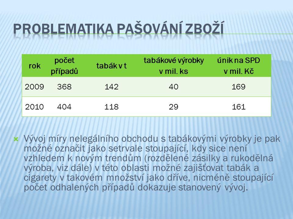 """ Mezi nejzávažnější problémy v oblasti """"lihových podvodů patří nelegální dovozy čistého nebo denaturovaného etylalkoholu na daňové území České republiky."""