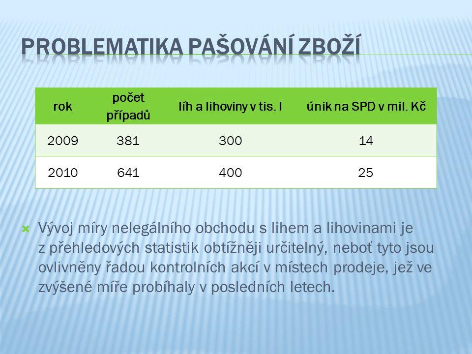  Navazujícím směrem na způsoby pašování tabákových výrobků je boj proti ilegálním výrobcům (padělatelům) cigaret na území České republiky.