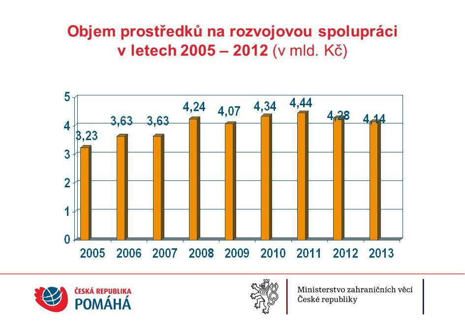 Objem prostředků na rozvojovou spolupráci v letech 2005 – 2012 (v mld. Kč)